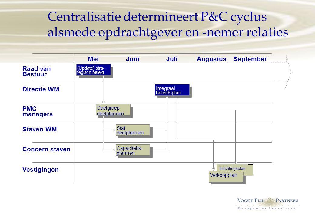 Centralisatie determineert P&C cyclus alsmede opdrachtgever en -nemer relaties MeiJuniJuliAugustusSeptember Raad van Bestuur (Update) stra- tegisch be