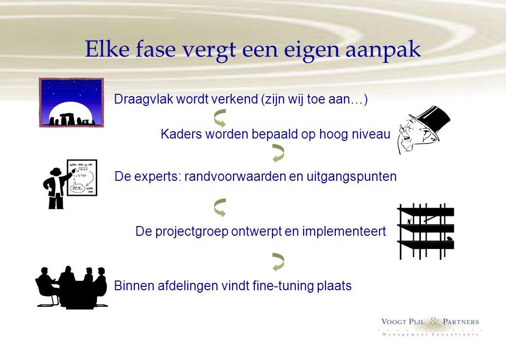 Elke fase vergt een eigen aanpak Draagvlak wordt verkend (zijn wij toe aan…) Kaders worden bepaald op hoog niveau De experts: randvoorwaarden en uitga