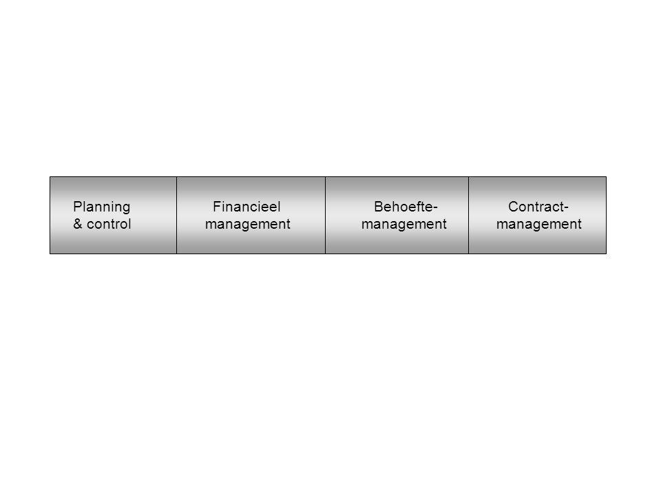 Planning Financieel Behoefte- Contract- & control management management management