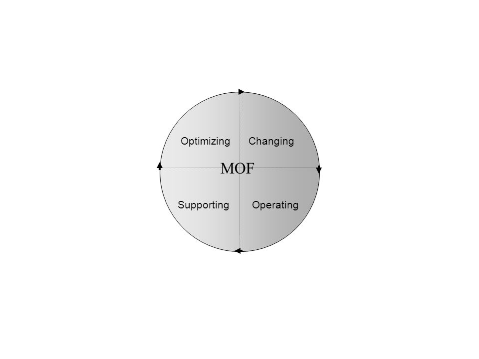 Changing Operating Optimizing Supporting MOF