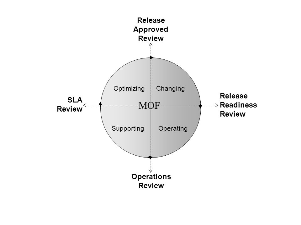 Changing Operating Optimizing Supporting MOF Release Approved Review Release Readiness Review Operations Review SLA Review