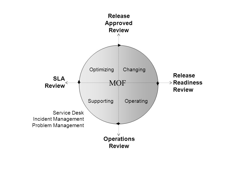 Changing Operating Optimizing Supporting MOF Release Approved Review Release Readiness Review Operations Review SLA Review Service Desk Incident Manag