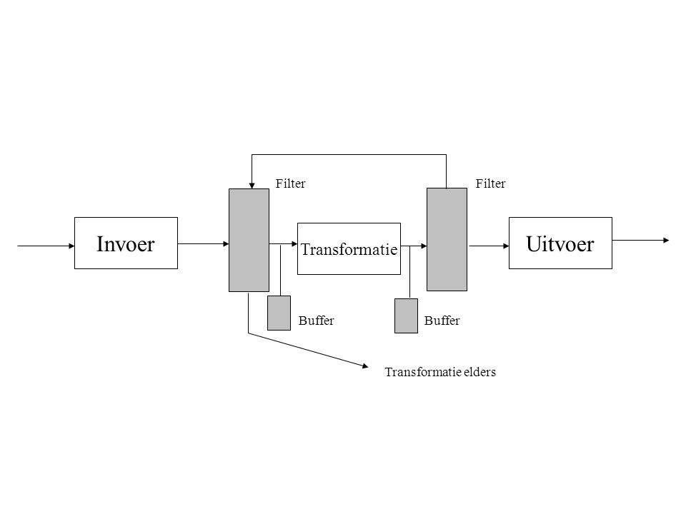 InvoerUitvoer Transformatie Transformatie elders Buffer Filter Buffer