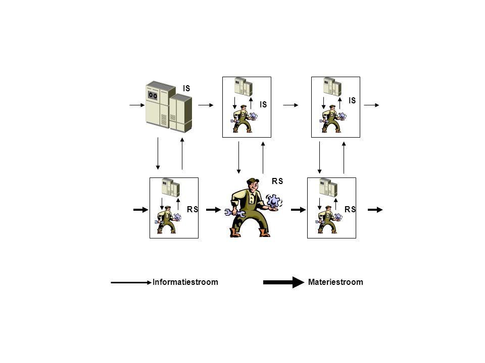 RS MateriestroomInformatiestroom IS RS IS RS