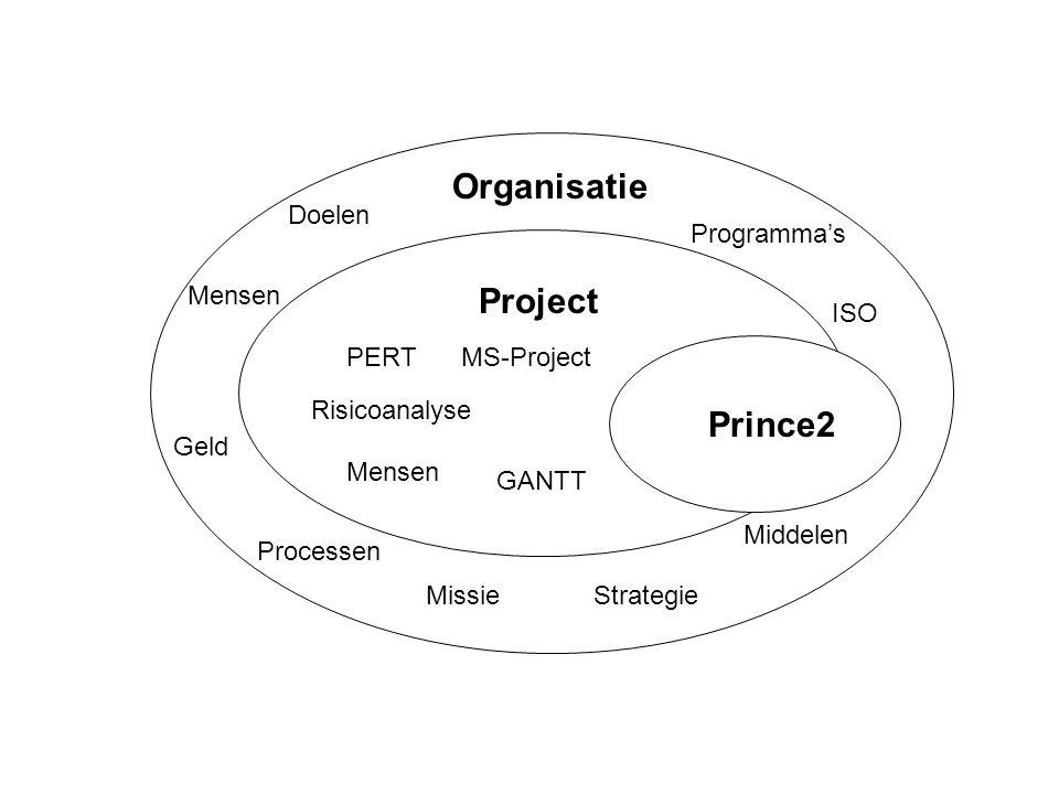 Prince2 Project Organisatie MissieStrategie Doelen PERT Risicoanalyse Mensen Programma's GANTT Mensen Processen Middelen Geld MS-Project ISO