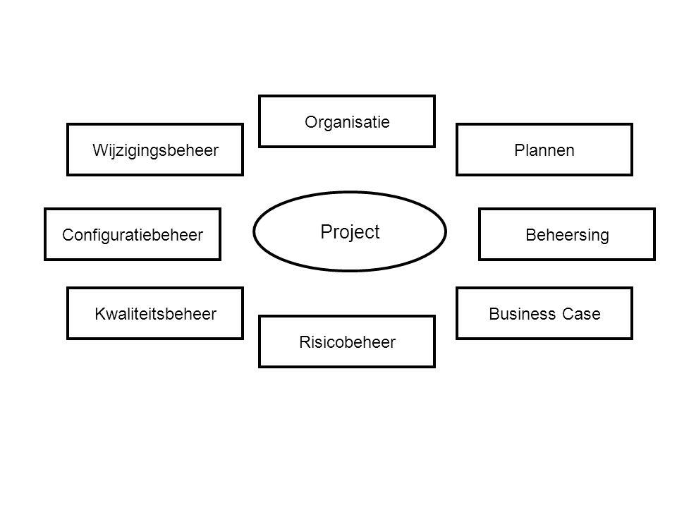 Project Configuratiebeheer Organisatie Risicobeheer Beheersing WijzigingsbeheerPlannen KwaliteitsbeheerBusiness Case
