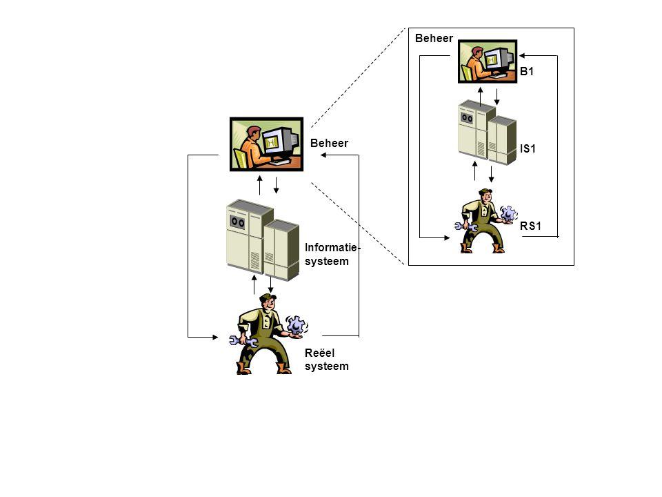 Beheer Informatie- systeem Reëel systeem Beheer B1 IS1 RS1
