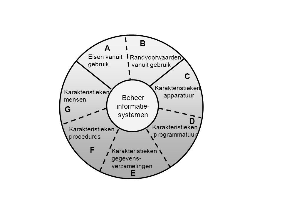 Beheer informatie- systemen B A C D E F G Karakteristieken programmatuur Randvoorwaarden vanuit gebruik Karakteristieken apparatuur Eisen vanuit gebru