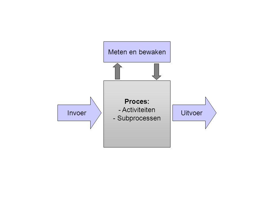 UitvoerInvoer Proces: - Activiteiten - Subprocessen Meten en bewaken