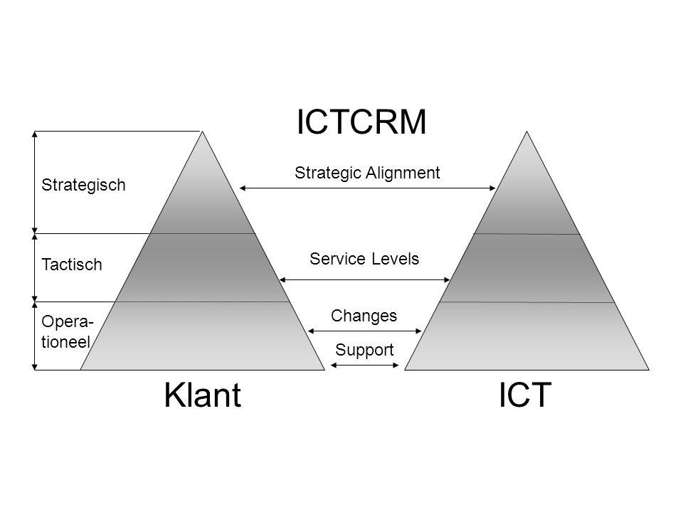 KlantICT ICTCRM Strategisch Tactisch Opera- tioneel Strategic Alignment Service Levels Support Changes