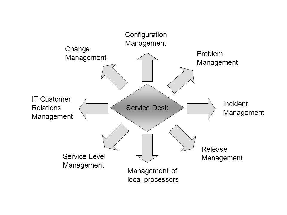 Service Desk Incident Management Release Management Configuration Management Change Management IT Customer Relations Management Management of local pr