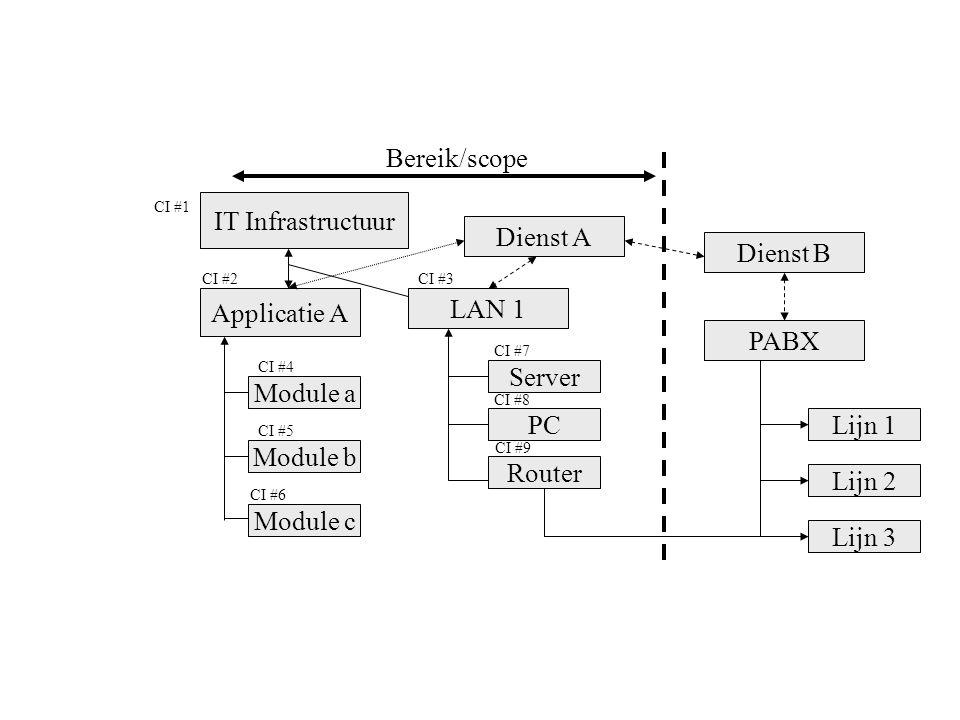 Bereik/scope IT Infrastructuur Applicatie A Module a Module b Module c LAN 1 Dienst A Dienst B PABX Lijn 1 Lijn 2 Lijn 3 Server PC Router CI #1 CI #2C