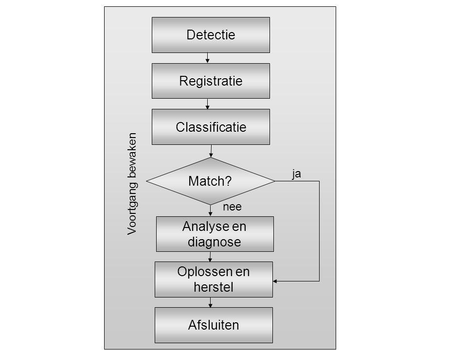 Detectie Registratie Classificatie Match? Analyse en diagnose Oplossen en herstel Afsluiten ja nee Voortgang bewaken