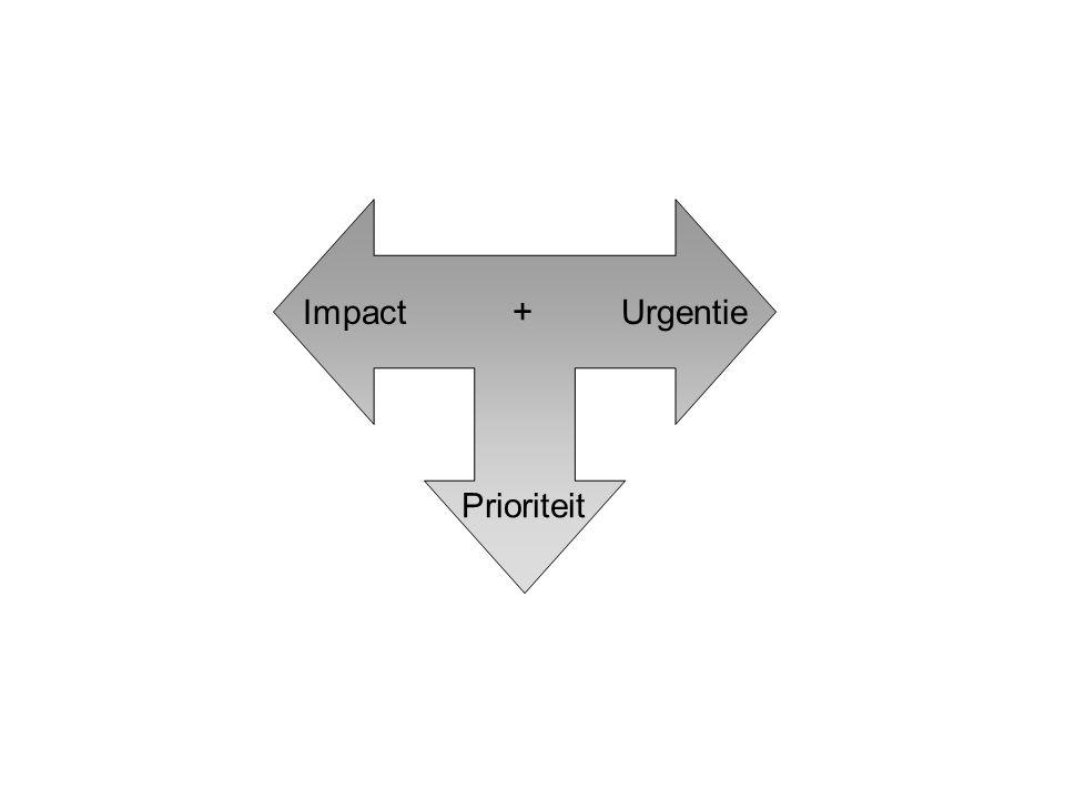 Impact + Urgentie Prioriteit