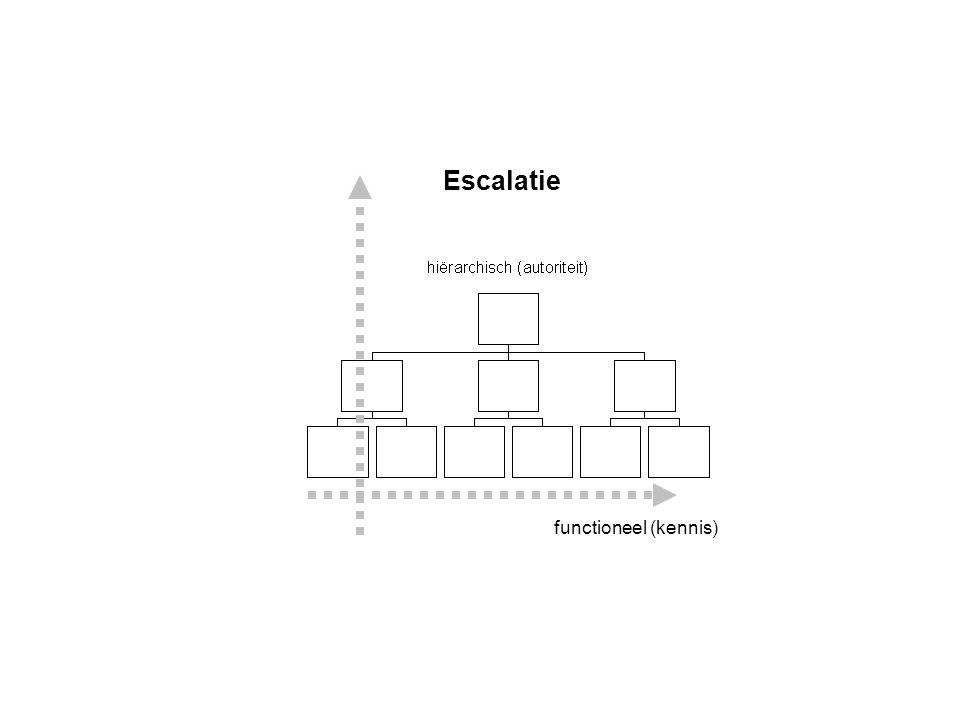 Escalatie functioneel (kennis)
