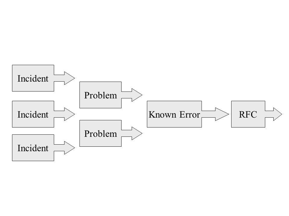 Problem Known ErrorRFCIncident Problem