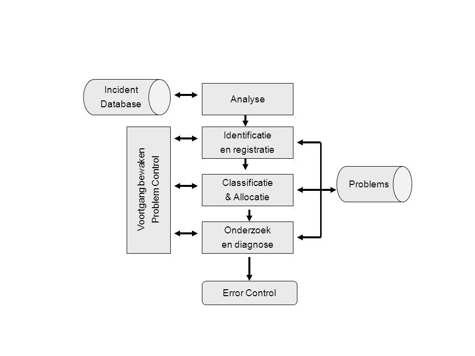 Incident Database Problems Analyse Identificatie en registratie Classificatie & Allocatie Onderzoek en diagnose Error Control Voortgang bewaken Proble