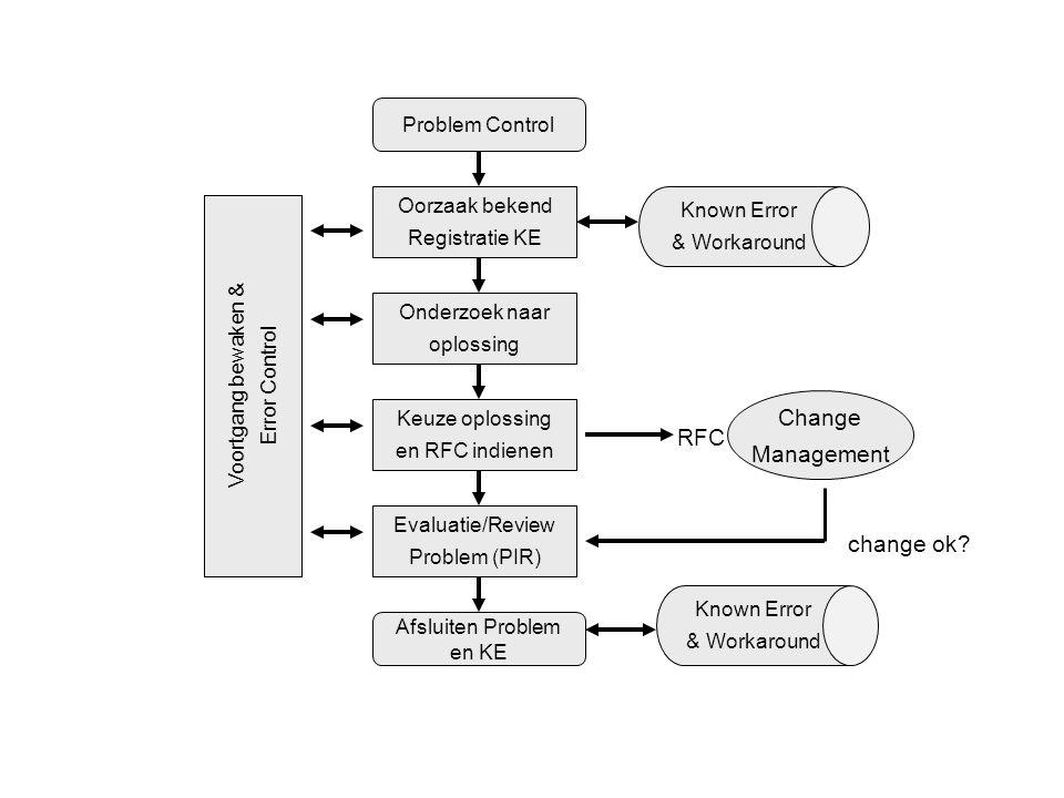 Known Error & Workaround Known Error & Workaround Oorzaak bekend Registratie KE Onderzoek naar oplossing Keuze oplossing en RFC indienen Evaluatie/Rev