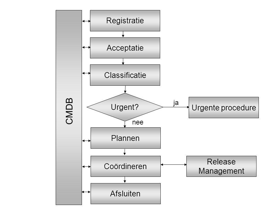 Registratie Acceptatie Classificatie Urgent? Plannen Coördineren Afsluiten ja nee Urgente procedure Release Management CMDB