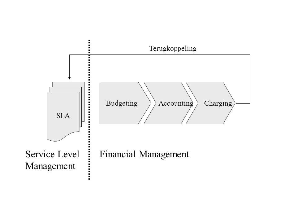 SLA Budgeting Accounting Charging Service Level Management Financial Management Terugkoppeling