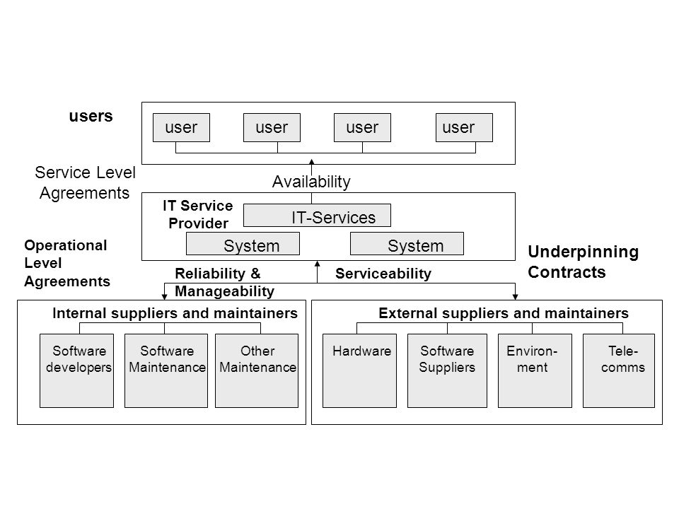 users IT Service Provider External suppliers and maintainers user Availability user System IT-Services Environ- ment Software Suppliers Tele- comms Ha