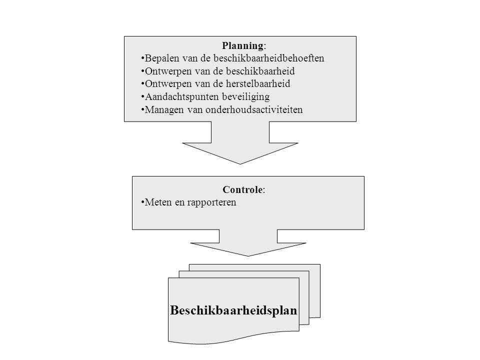 Planning: Bepalen van de beschikbaarheidbehoeften Ontwerpen van de beschikbaarheid Ontwerpen van de herstelbaarheid Aandachtspunten beveiliging Manage