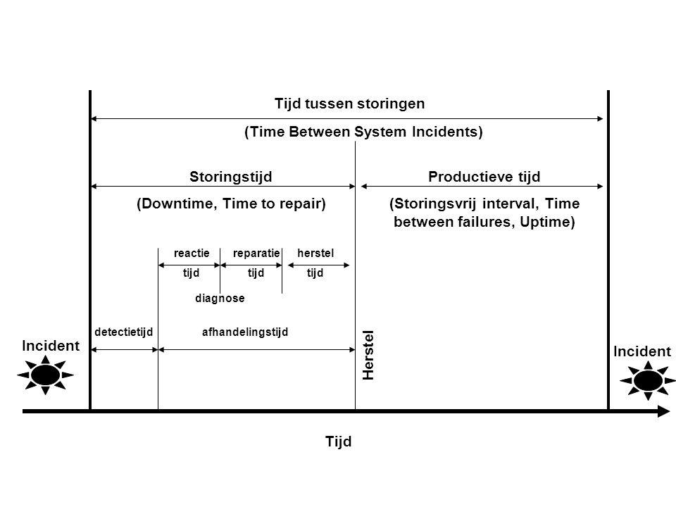 Incident Tijd tussen storingen (Time Between System Incidents) Herstel Storingstijd (Downtime, Time to repair) Productieve tijd (Storingsvrij interval
