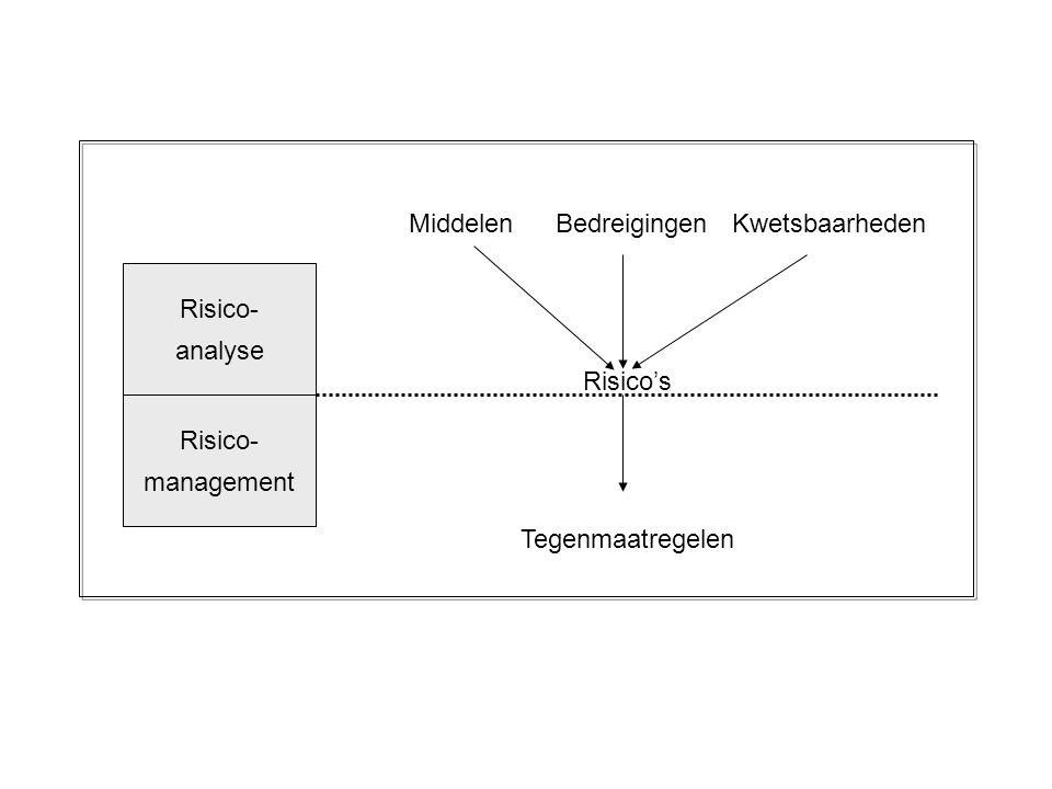 Risico- analyse Risico- management Risico's MiddelenBedreigingenKwetsbaarheden Tegenmaatregelen