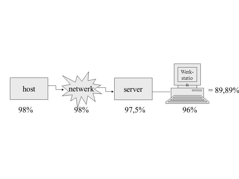 host netwerk 98% Werk- statio n server 97,5%96% = 89,89%