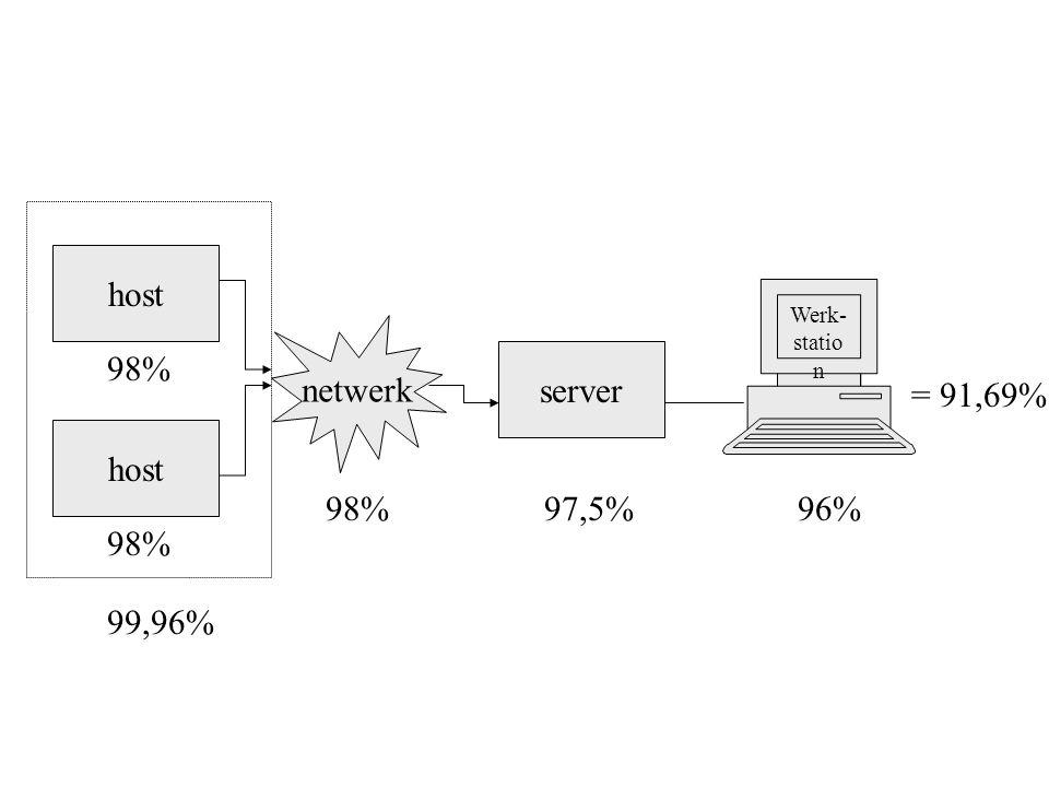 host Werk- statio n server netwerk 98% 97,5%96% = 91,69% host 98% 99,96%