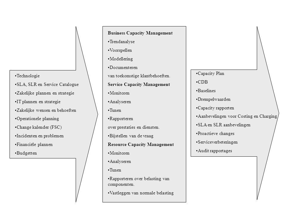 Technologie SLA, SLR en Service Catalogue Zakelijke plannen en strategie IT plannen en strategie Zakelijke wensen en behoeften Operationele planning C