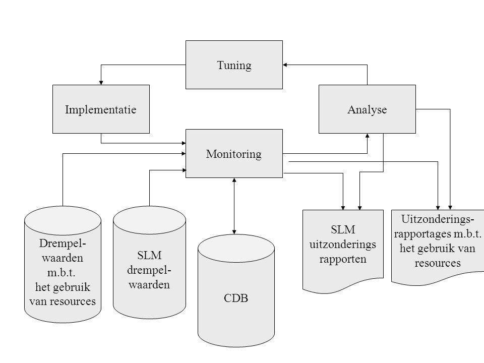 Tuning ImplementatieAnalyse Monitoring Drempel- waarden m.b.t. het gebruik van resources SLM drempel- waarden CDB Uitzonderings- rapportages m.b.t. he