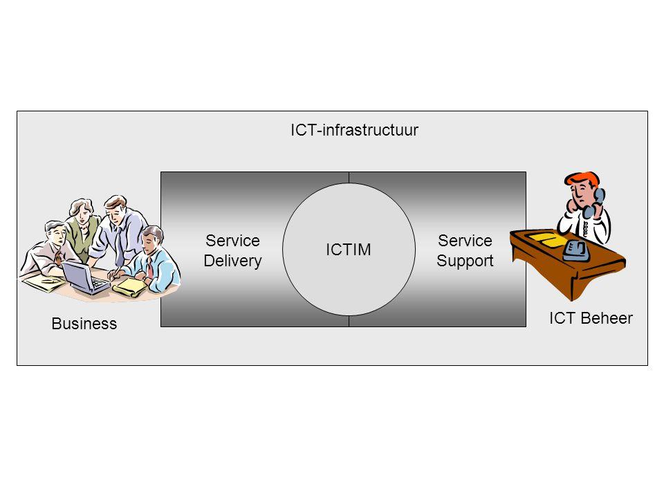 Business ICT Beheer ICT-infrastructuur ICTIM Service Delivery Service Support