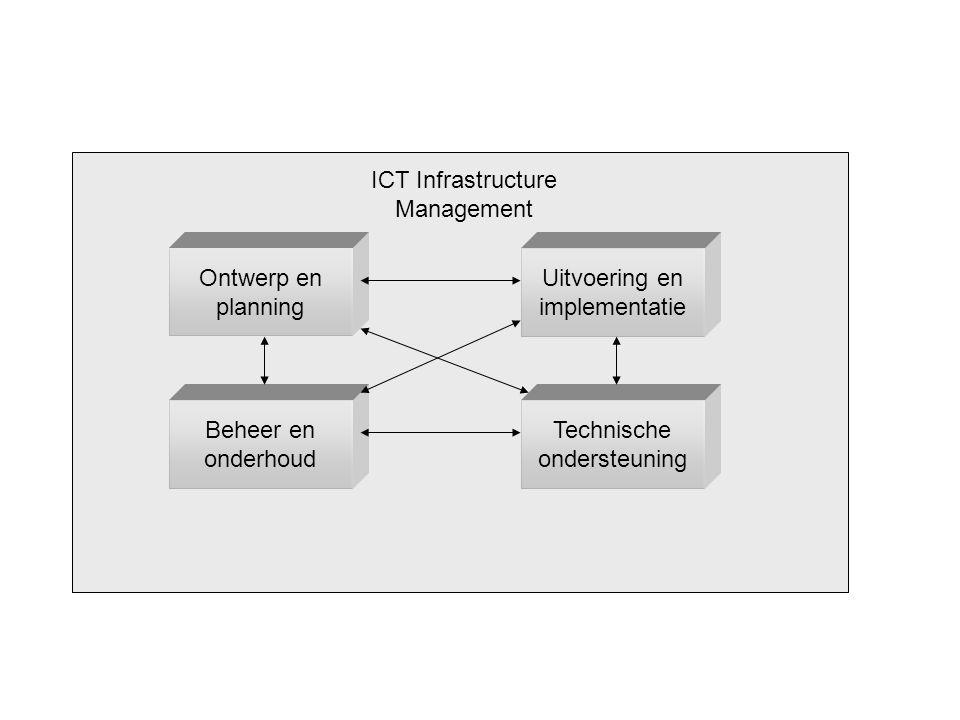 ICT Infrastructure Management Ontwerp en planning Uitvoering en implementatie Beheer en onderhoud Technische ondersteuning