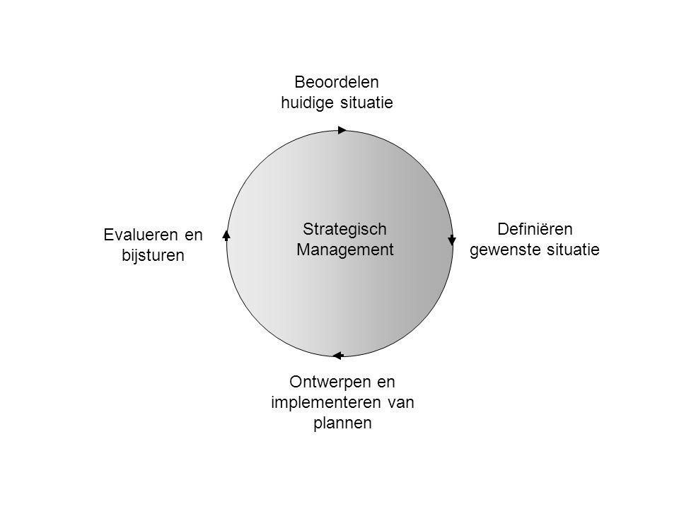 Strategisch Management Beoordelen huidige situatie Definiëren gewenste situatie Ontwerpen en implementeren van plannen Evalueren en bijsturen