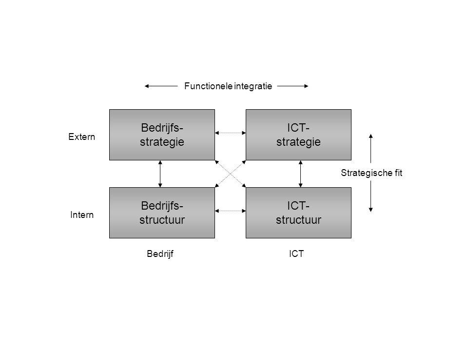 Bedrijfs- strategie Bedrijfs- structuur ICT- strategie ICT- structuur Intern Extern BedrijfICT Functionele integratie Strategische fit