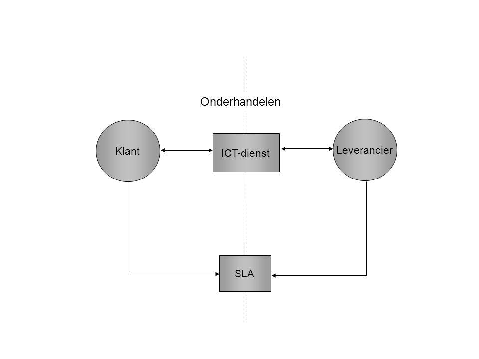 Klant Leverancier Onderhandelen SLA ICT-dienst