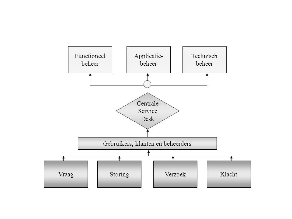 Functioneel beheer Applicatie- beheer Technisch beheer VraagStoringVerzoekKlacht Gebruikers, klanten en beheerders Centrale Service Desk