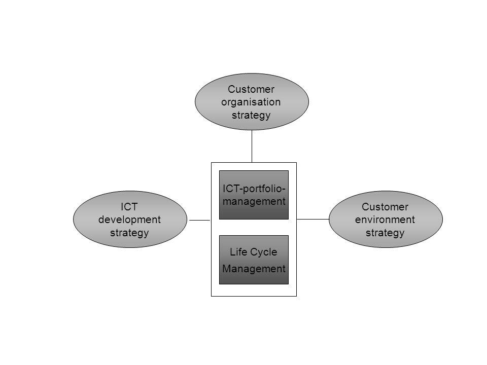 ICT development strategy Customer organisation strategy Customer environment strategy ICT-portfolio- management Life Cycle Management