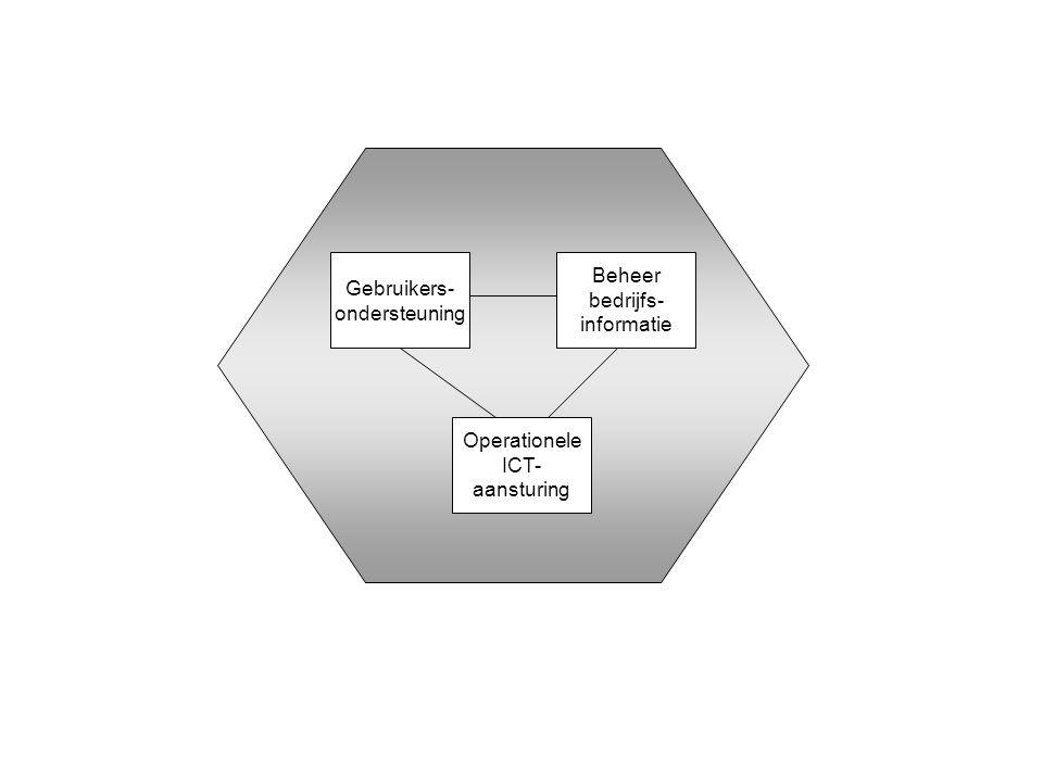 Gebruikers- ondersteuning Beheer bedrijfs- informatie Operationele ICT- aansturing