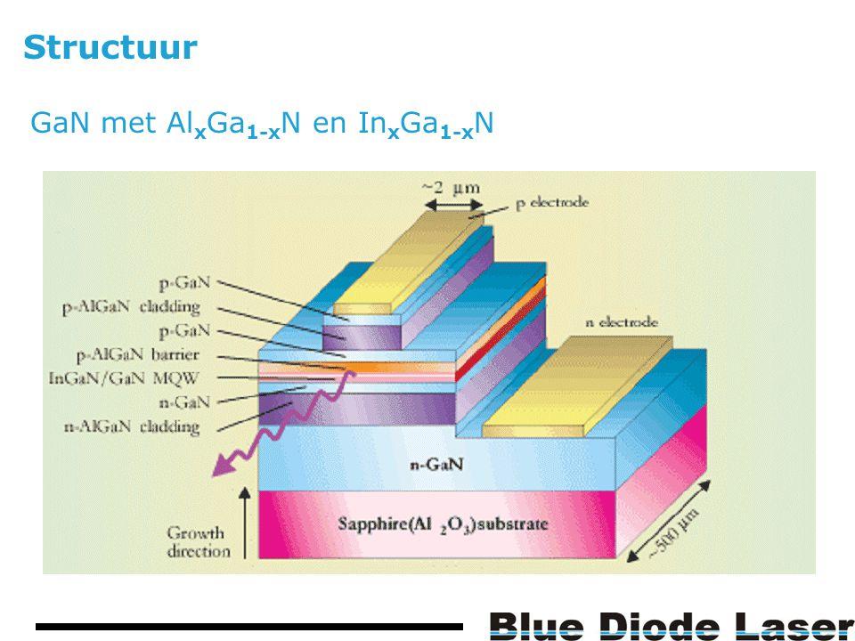 Structuur GaN met Al x Ga 1-x N en In x Ga 1-x N