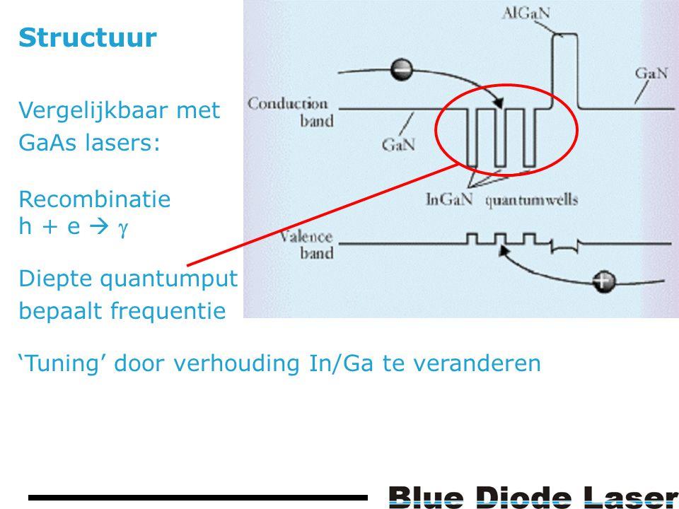Structuur Vergelijkbaar met GaAs lasers: Diepte quantumput bepaalt frequentie Recombinatie h + e   'Tuning' door verhouding In/Ga te veranderen