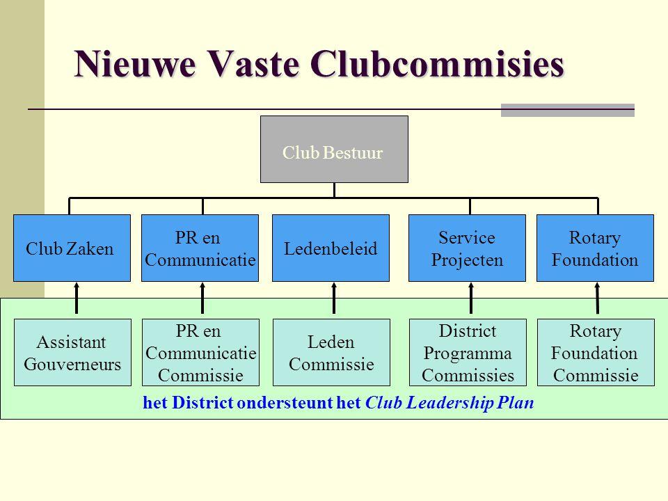 Nieuwe Vaste Clubcommisies Club Bestuur Club Zaken PR en Communicatie Ledenbeleid Service Projecten Rotary Foundation het District ondersteunt het Clu