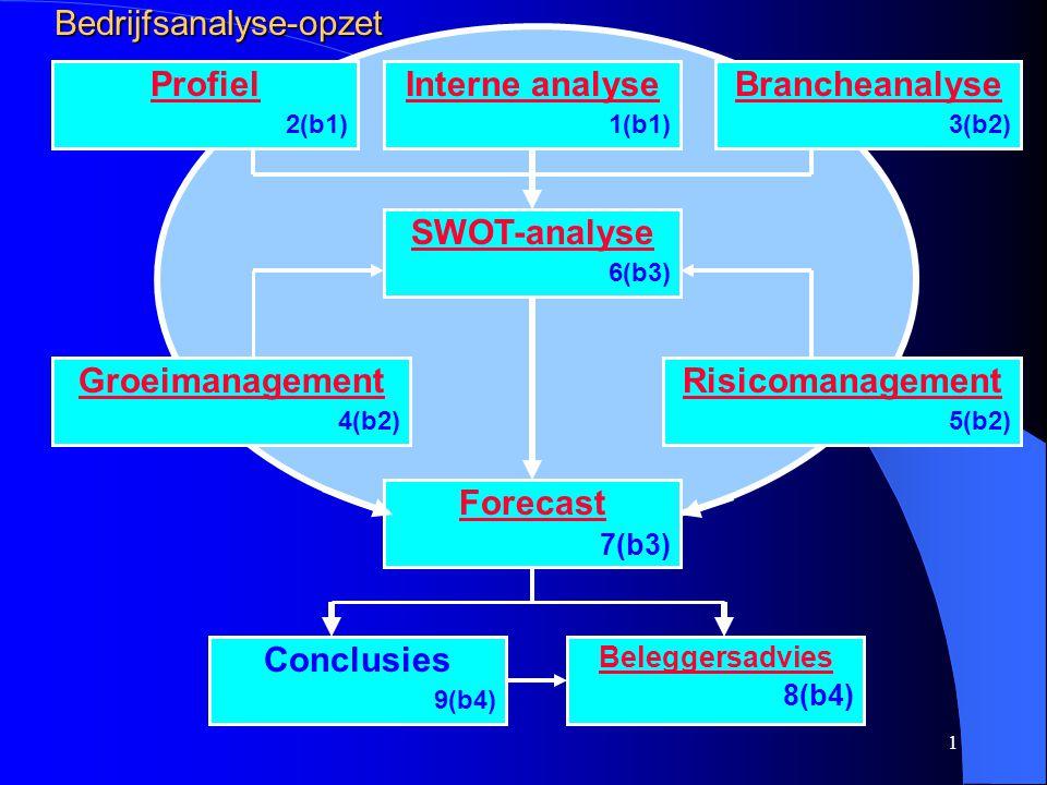 1 Profiel 2(b1) Interne analyse 1(b1) Brancheanalyse 3(b2) SWOT-analyse 6(b3) Groeimanagement 4(b2) Risicomanagement 5(b2) Forecast 7(b3) Conclusies 9(b4) Beleggersadvies 8(b4)Bedrijfsanalyse-opzet