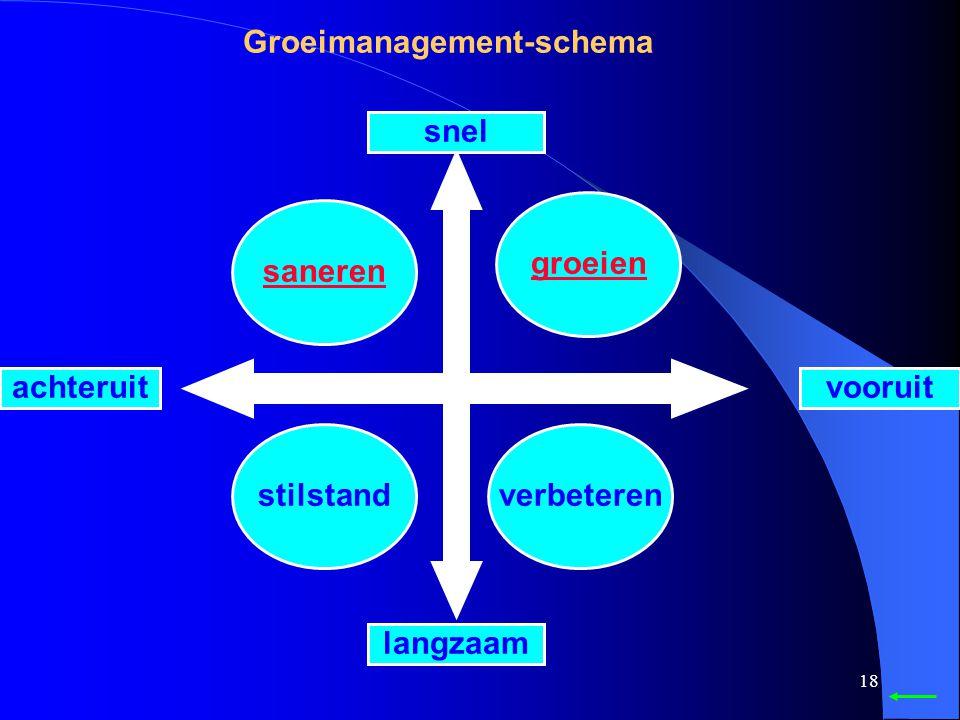 17 Groeimanagement-schema Groeirichtingen Groeivormen Groeiroutes Groeimanagement