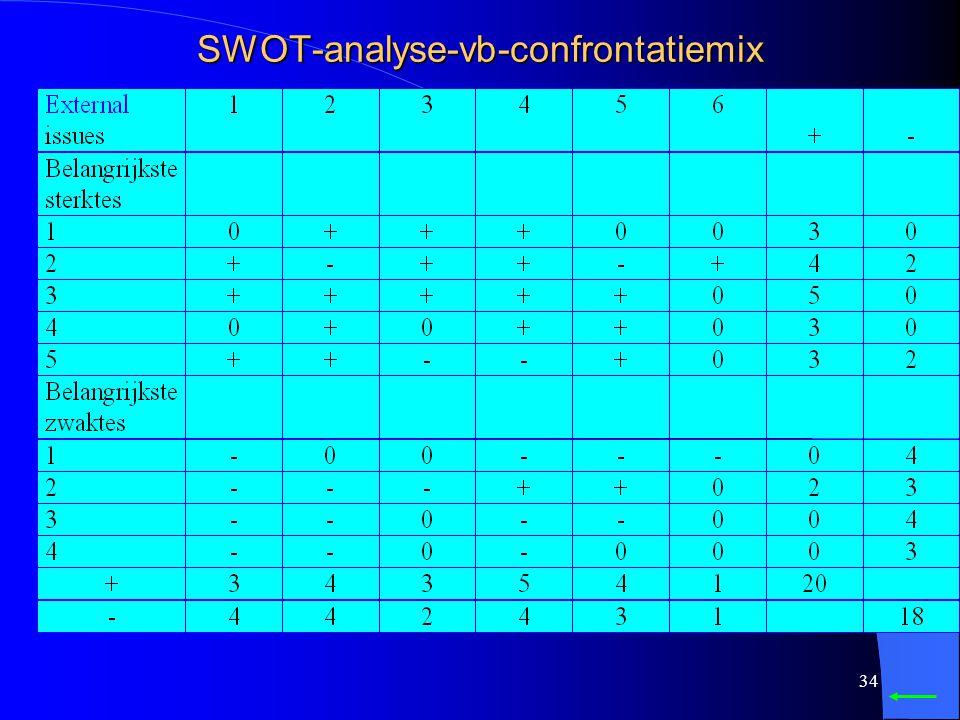 33 Stappen 1. Huidige strategie 2. Externe analyse (brancheanalyse) : lijst van issues 3. Interne analyses: sterktes en zwaktes 4. Stel de confrontati