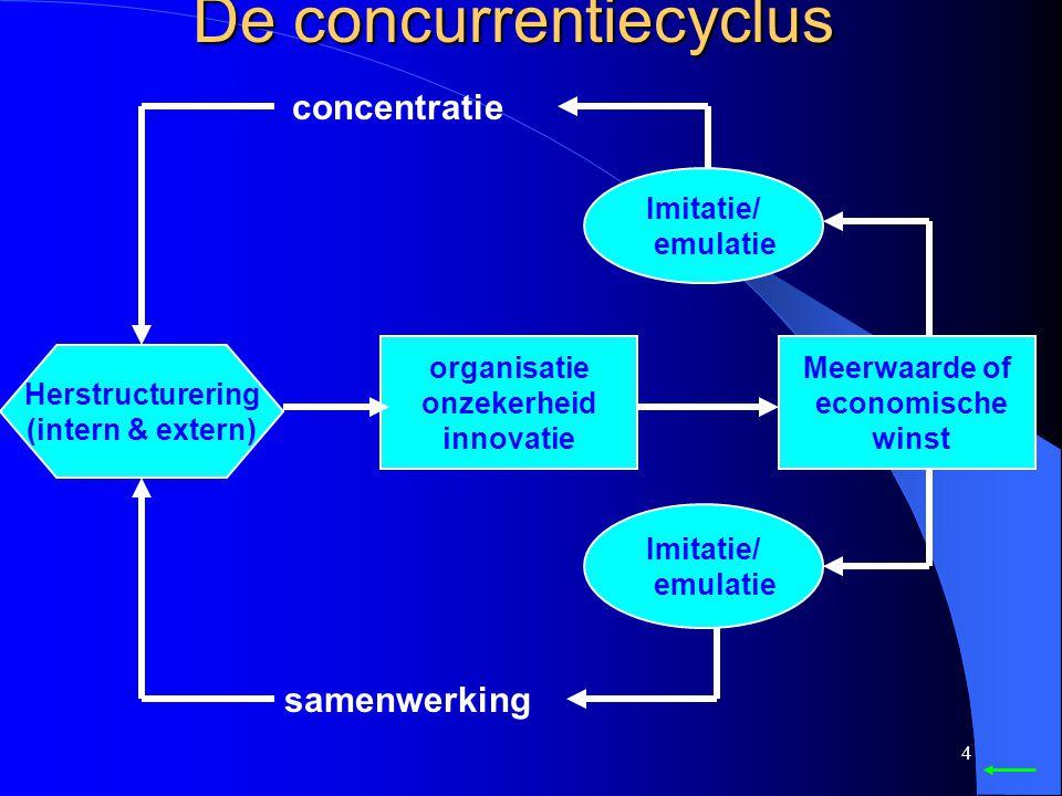 4 organisatie onzekerheid innovatie Meerwaarde of economische winst Imitatie/ emulatie Imitatie/ emulatie Herstructurering (intern & extern) samenwerking concentratie De concurrentiecyclus