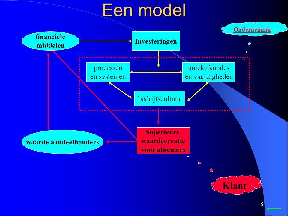 5 unieke kundes en vaardigheden Investeringen financiële middelen processen en systemen bedrijfscultuur Superieure waardecreatie voor afnemers waarde aandeelhouders Onderneming Klant Een model