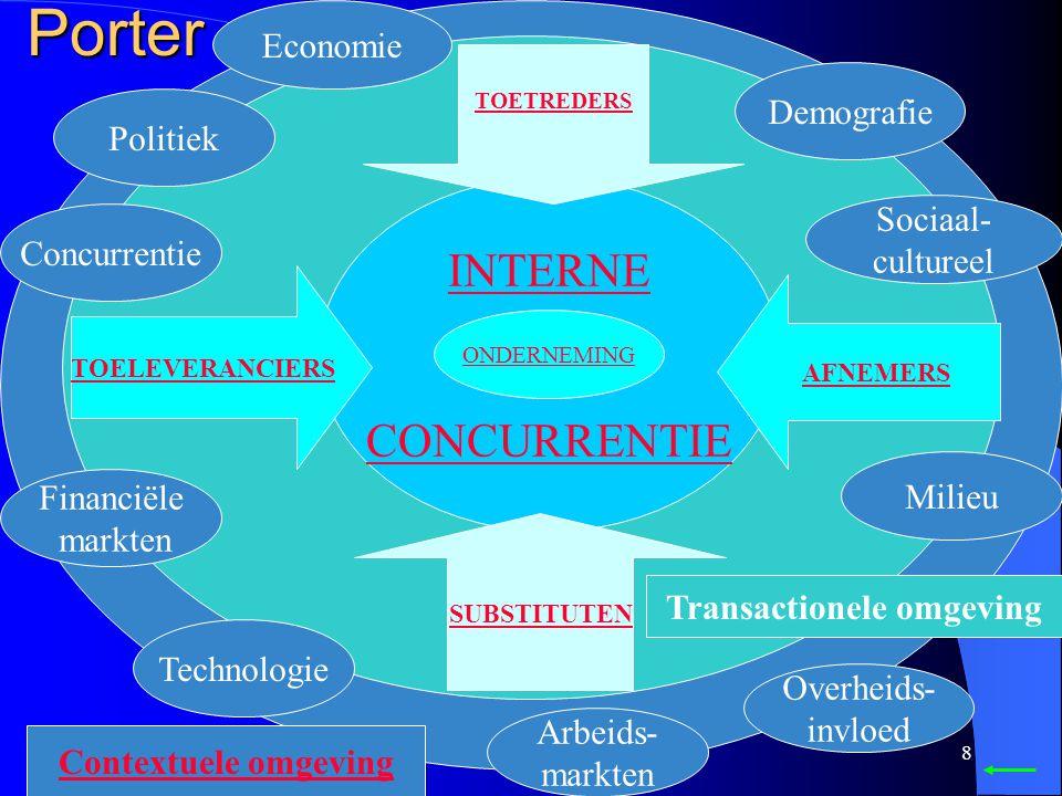 7 Tbv een externe analyse is het noodzakelijk een uitgebreide analyse te maken volgens de methodiek van Porter (vijf krachtenmodel) of die van Bain (h