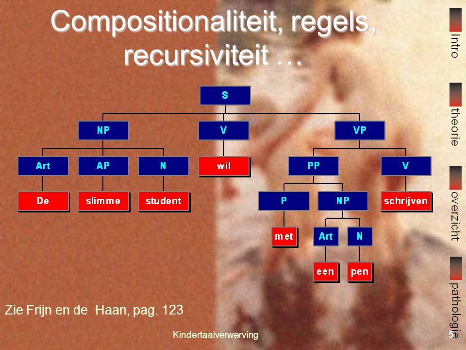 Kindertaalverwerving4 Wat leert een kind als het taal leert Een zeer complexe structuur Kenmerken Compositionaliteit Constituenten en structuren Regel